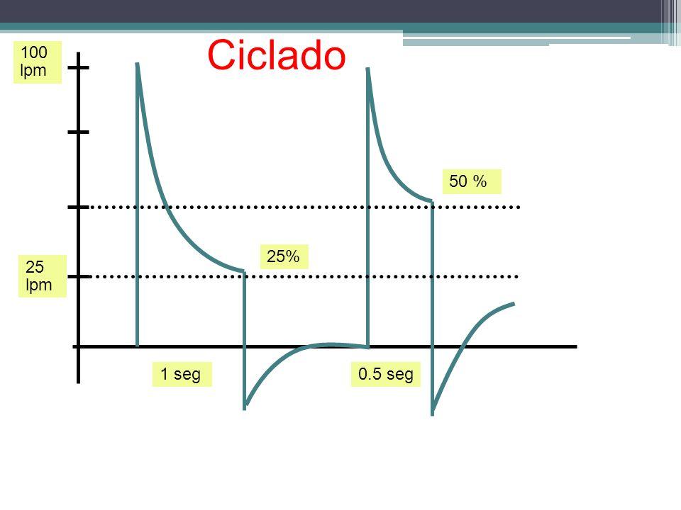 Ciclado 100 lpm 50 % 25% 25 lpm 1 seg 0.5 seg