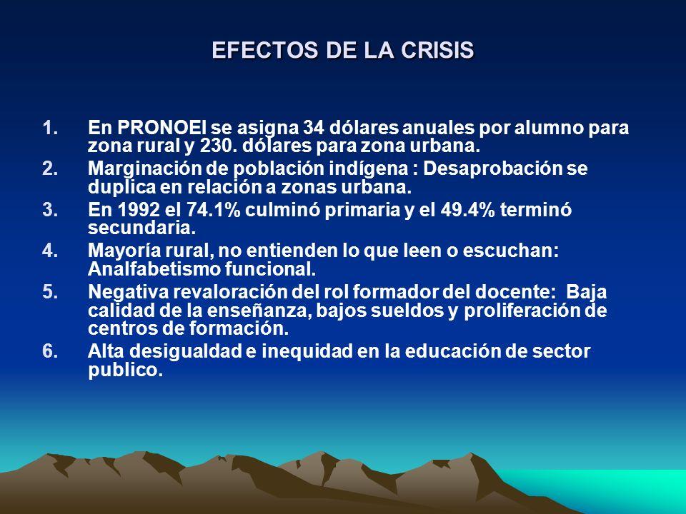 EFECTOS DE LA CRISIS En PRONOEI se asigna 34 dólares anuales por alumno para zona rural y 230. dólares para zona urbana.