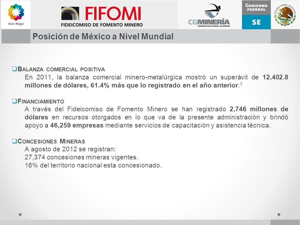 Posición de México a Nivel Mundial