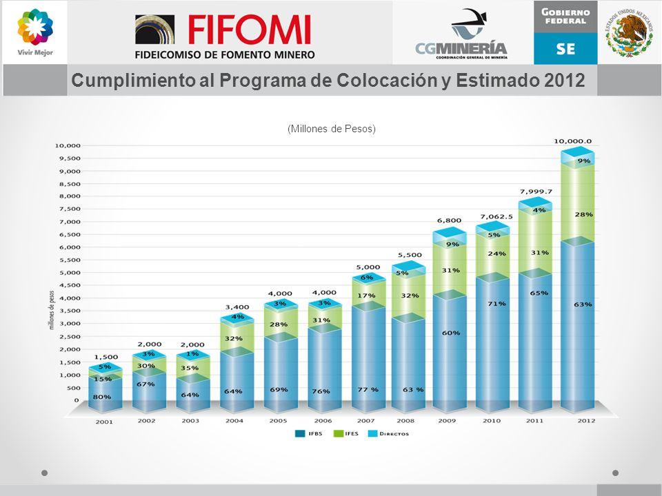 Cumplimiento al Programa de Colocación y Estimado 2012