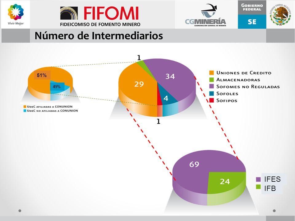Número de Intermediarios