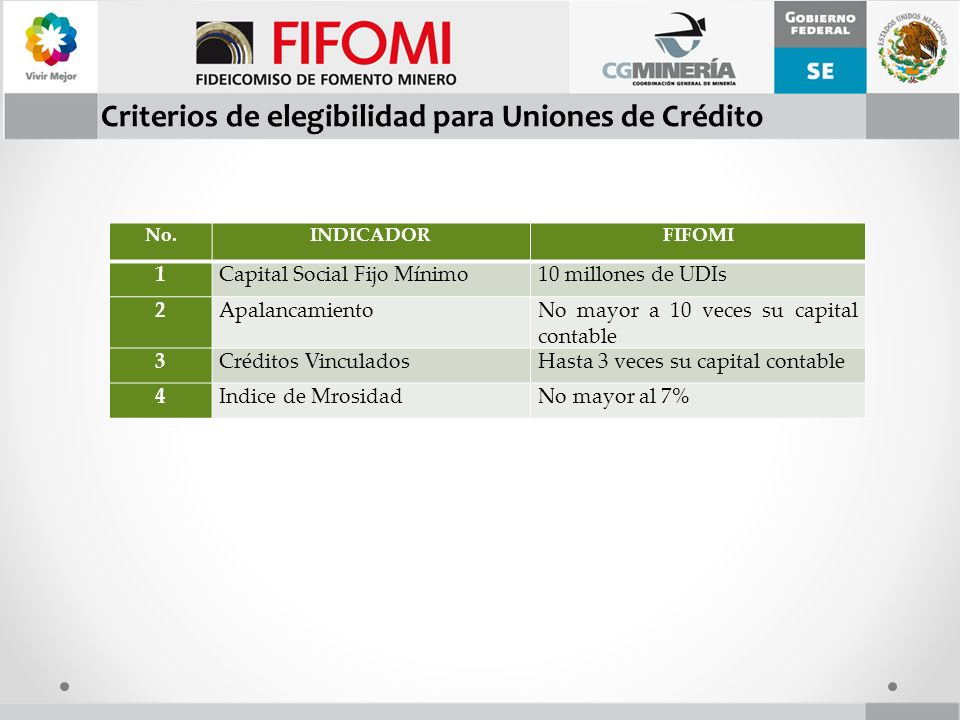 Criterios de elegibilidad para Uniones de Crédito
