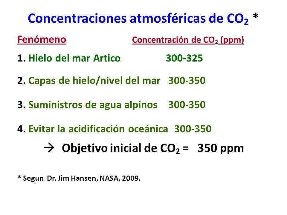 Concentraciones atmosféricas de CO2 *