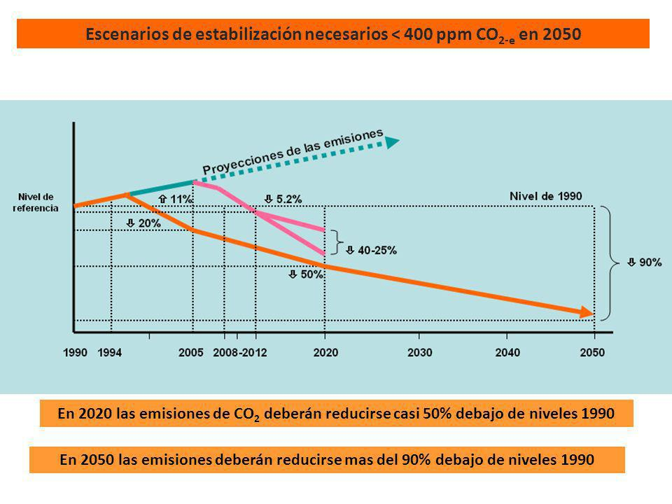 Escenarios de estabilización necesarios < 400 ppm CO2-e en 2050
