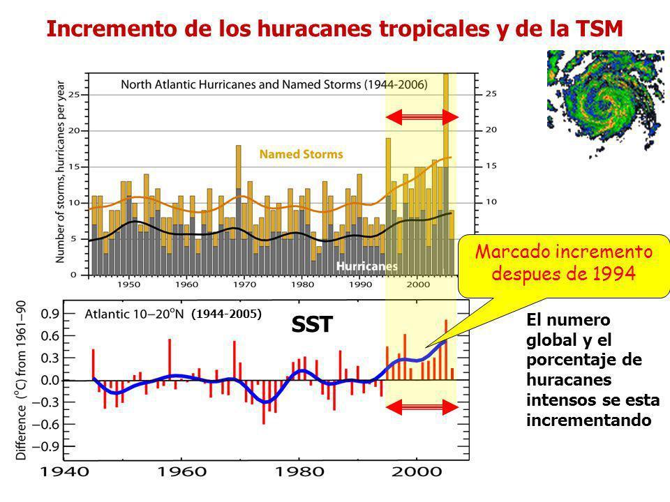 Incremento de los huracanes tropicales y de la TSM