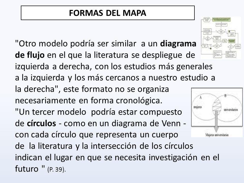 FORMAS DEL MAPA Otro modelo podría ser similar a un diagrama.