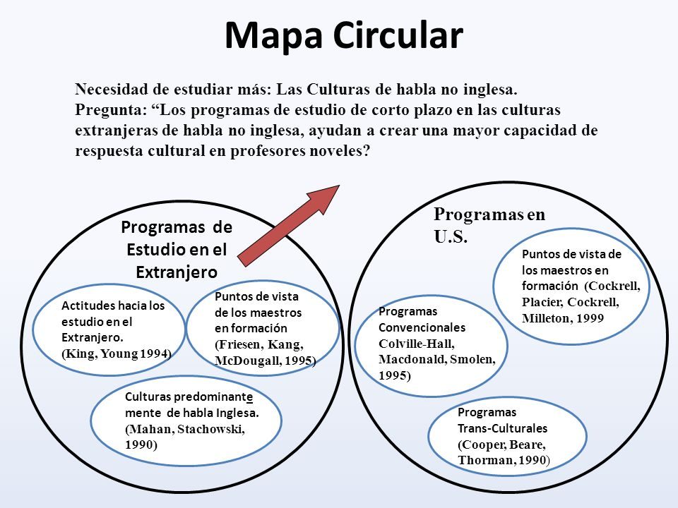 Mapa Circular Programas en U.S. Programas de Estudio en el Extranjero