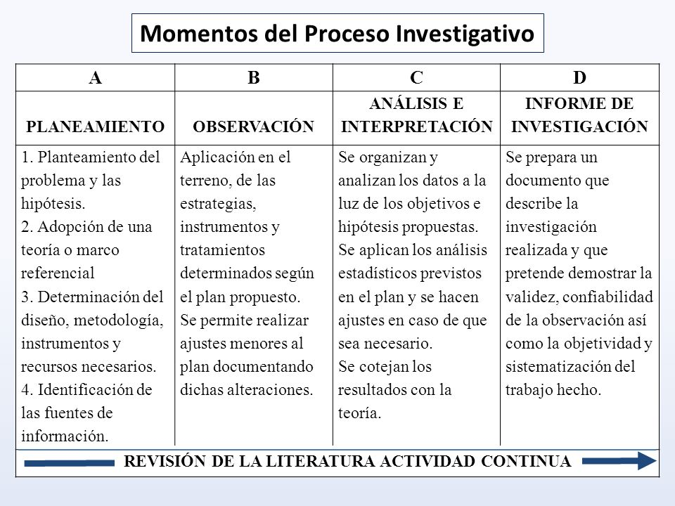 Momentos del Proceso Investigativo