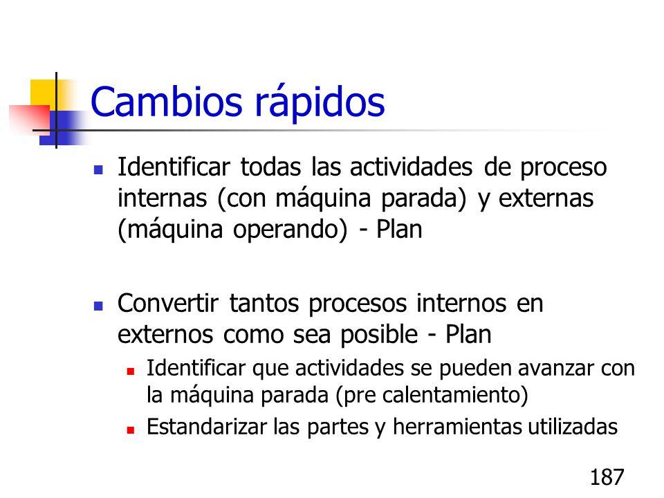Cambios rápidosIdentificar todas las actividades de proceso internas (con máquina parada) y externas (máquina operando) - Plan.
