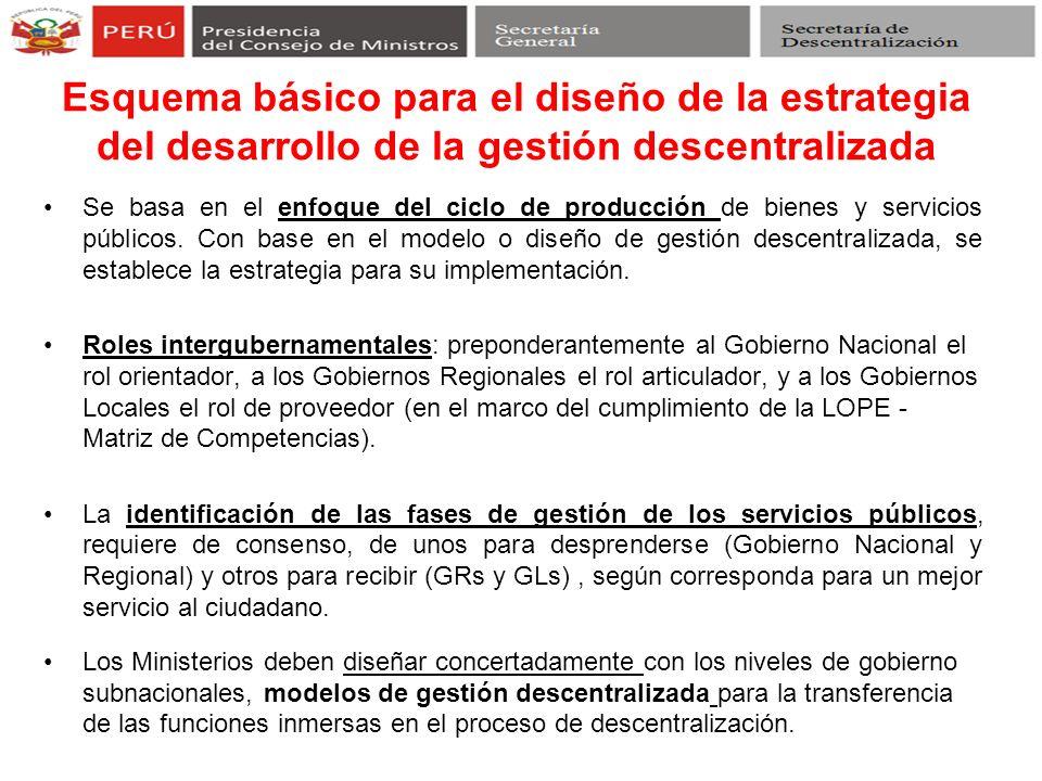 Esquema básico para el diseño de la estrategia del desarrollo de la gestión descentralizada