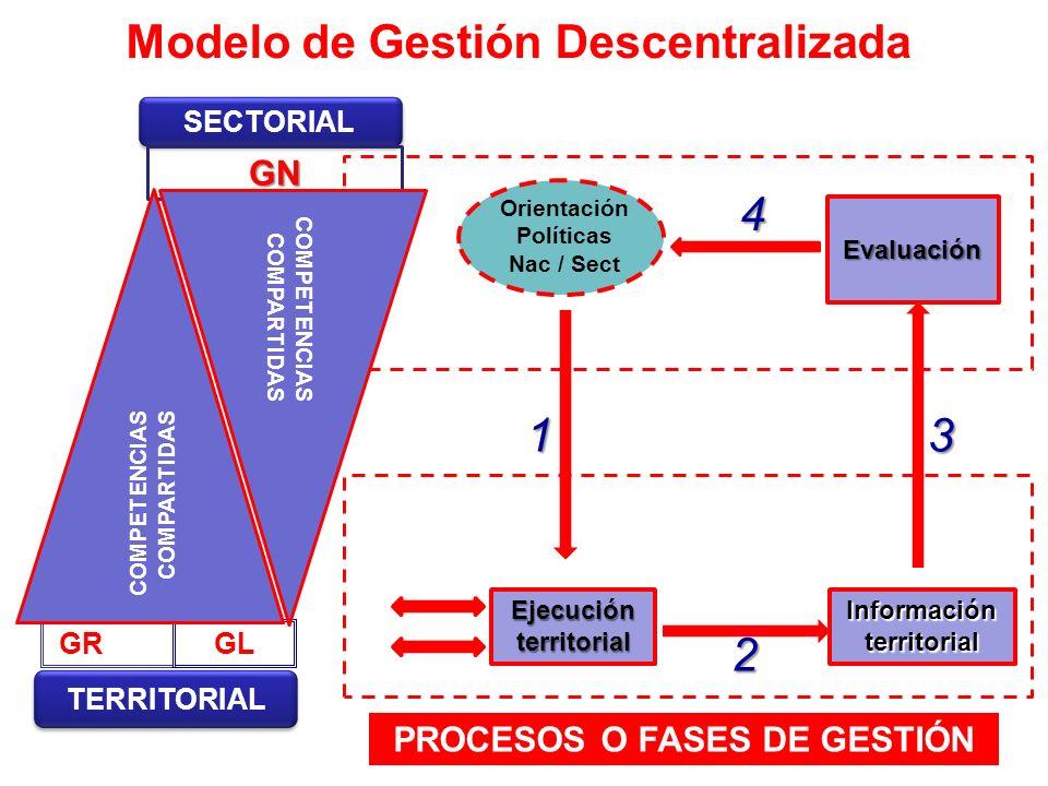 Modelo de Gestión Descentralizada