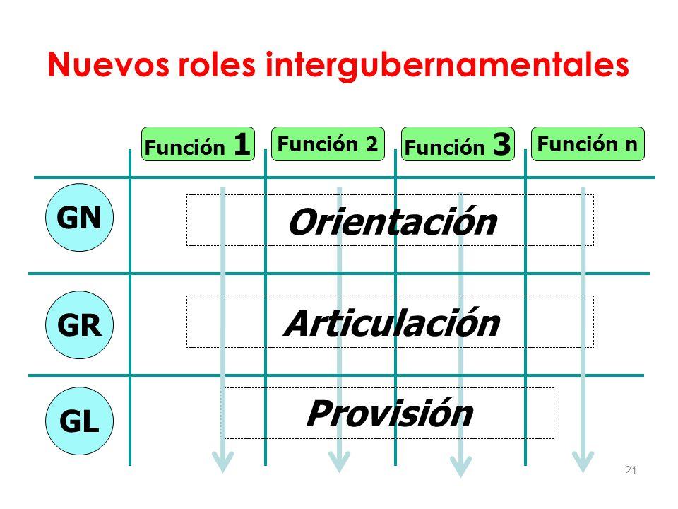 Nuevos roles intergubernamentales