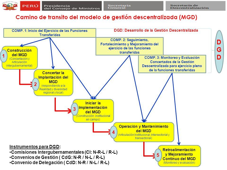 DGD Camino de transito del modelo de gestión descentralizada (MGD) 1 2