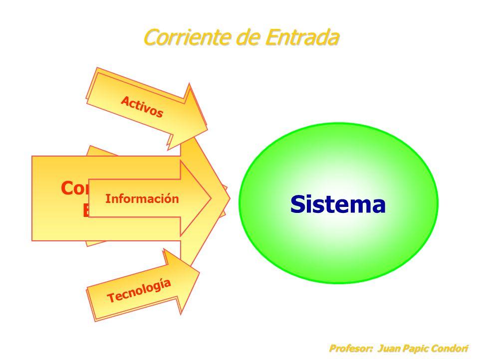 Sistema Corriente de Entrada Corriente de Entrada Materiales Activos