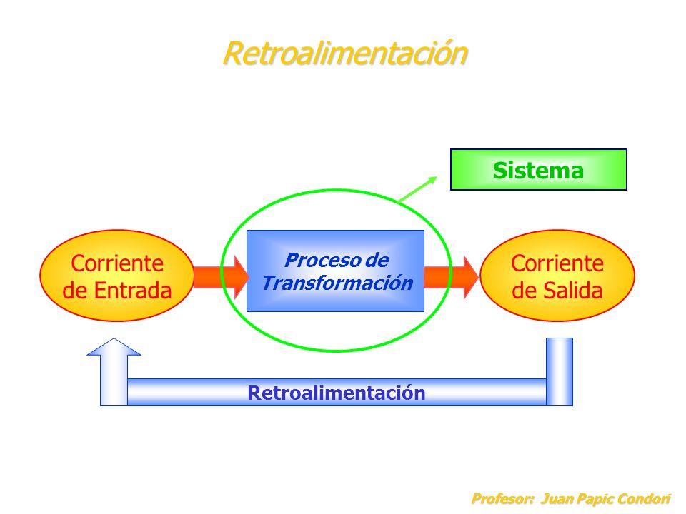 Retroalimentación Sistema Corriente de Entrada Corriente de Salida