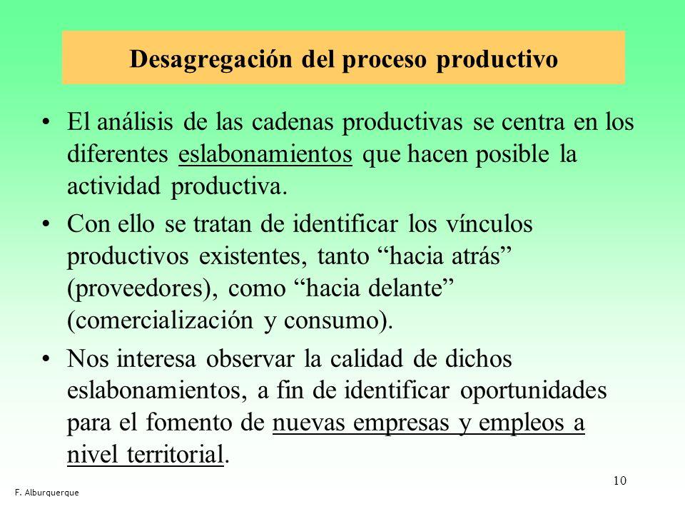 Desagregación del proceso productivo