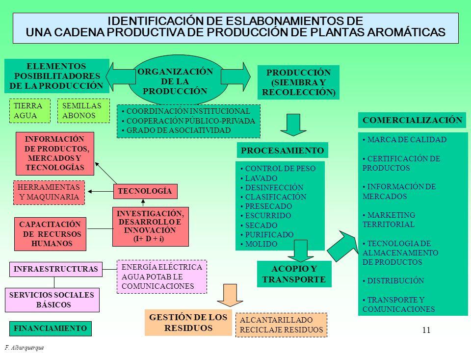 IDENTIFICACIÓN DE ESLABONAMIENTOS DE UNA CADENA PRODUCTIVA DE PRODUCCIÓN DE PLANTAS AROMÁTICAS