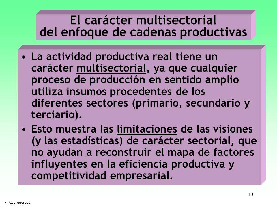 El carácter multisectorial del enfoque de cadenas productivas