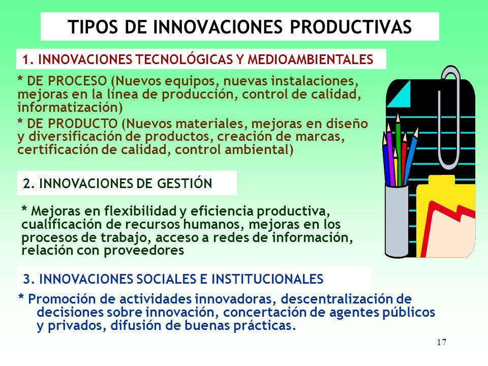 TIPOS DE INNOVACIONES PRODUCTIVAS