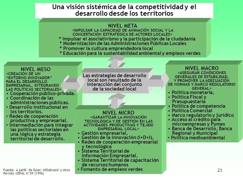 Una visión sistémica de la competitividad y el desarrollo desde los territorios