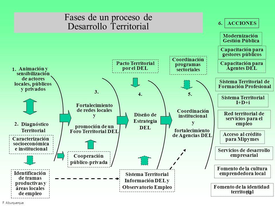 Fases de un proceso de Desarrollo Territorial