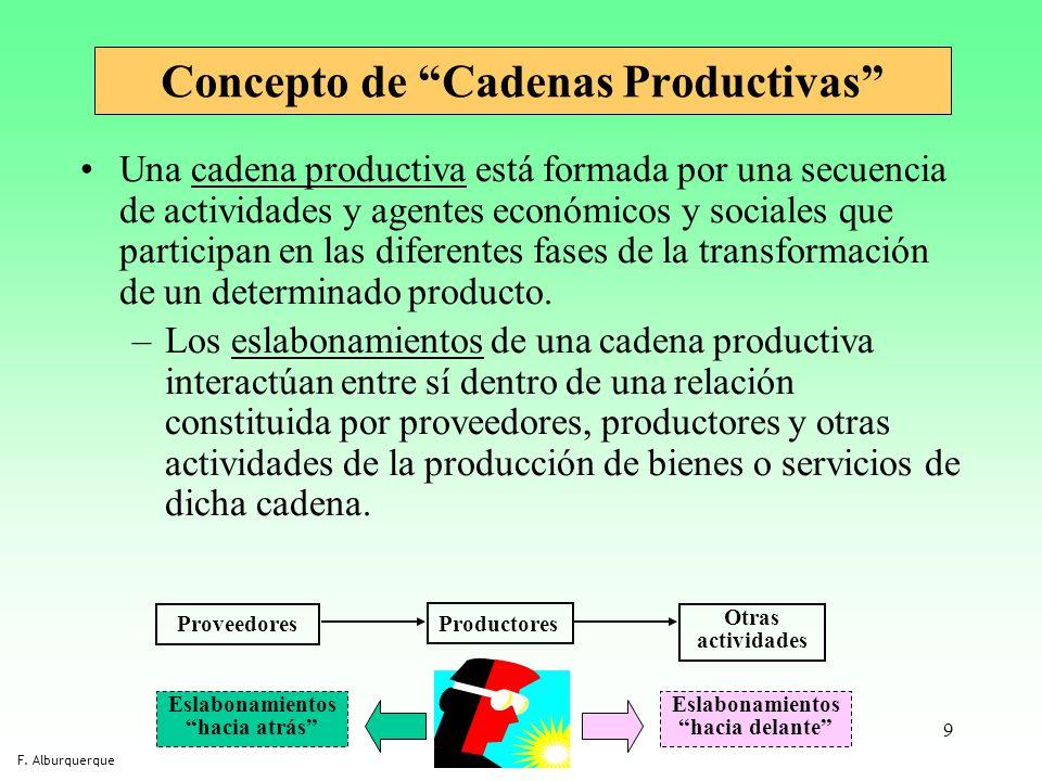 Concepto de Cadenas Productivas