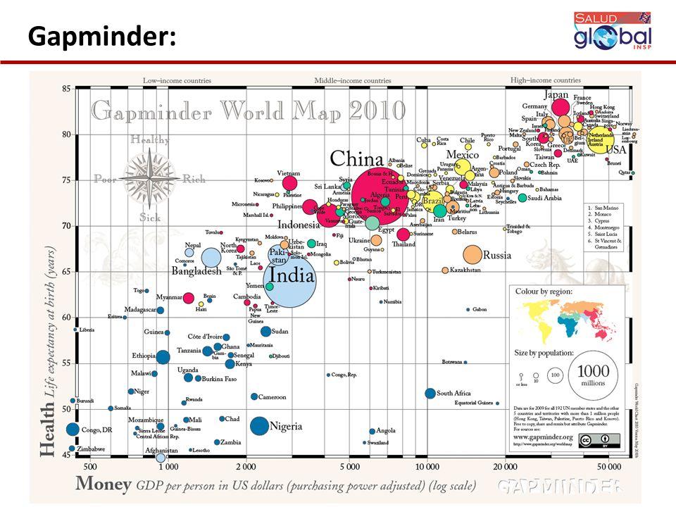 Gapminder: