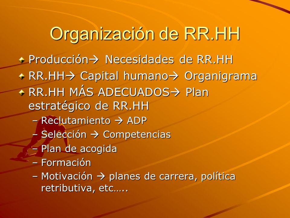 Organización de RR.HH Producción Necesidades de RR.HH