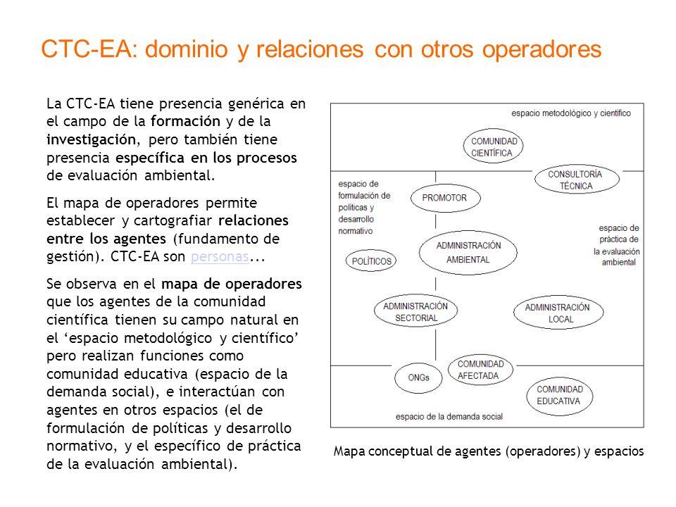 CTC-EA: dominio y relaciones con otros operadores