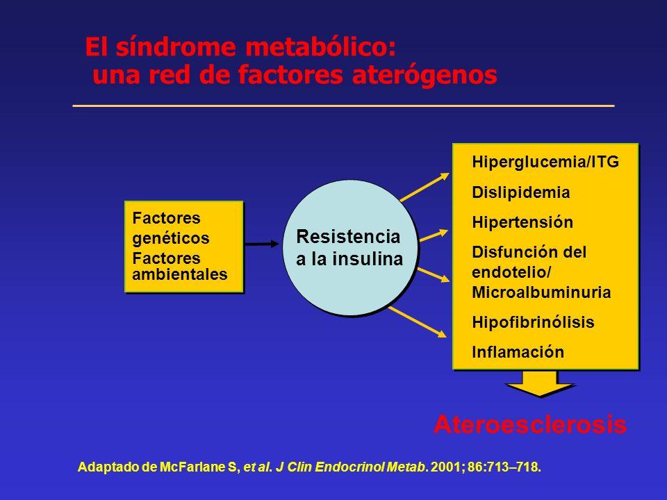 El síndrome metabólico: una red de factores aterógenos