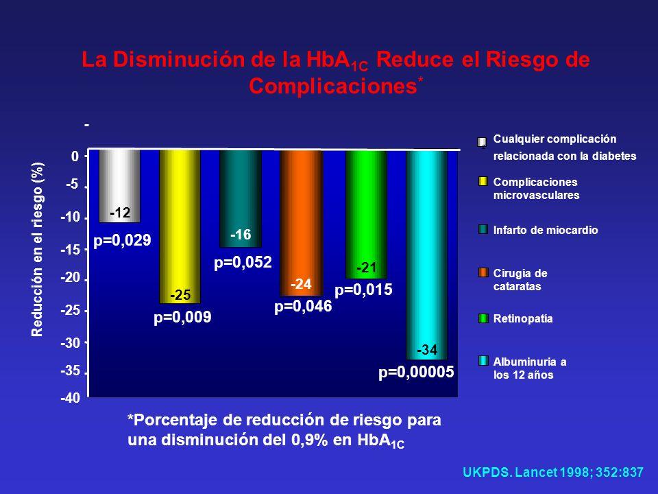 La Disminución de la HbA1C Reduce el Riesgo de Complicaciones*