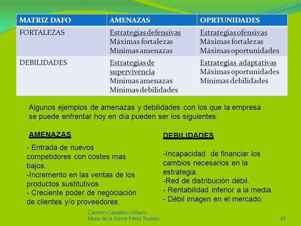 p MATRIZ DAFO AMENAZAS OPRTUNIDADES FORTALEZAS Estrategias defensivas