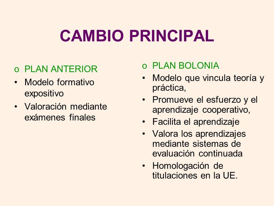 CAMBIO PRINCIPAL PLAN BOLONIA PLAN ANTERIOR