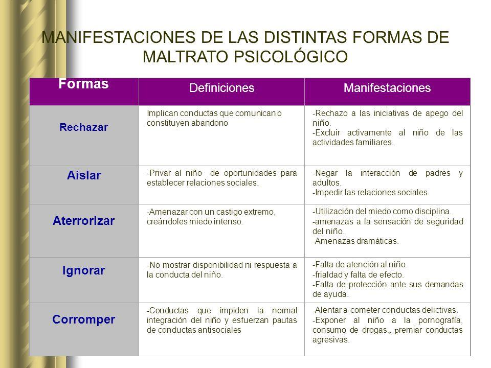 MANIFESTACIONES DE LAS DISTINTAS FORMAS DE MALTRATO PSICOLÓGICO