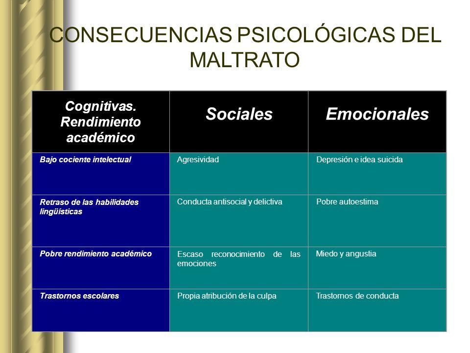 Cognitivas. Rendimiento académico