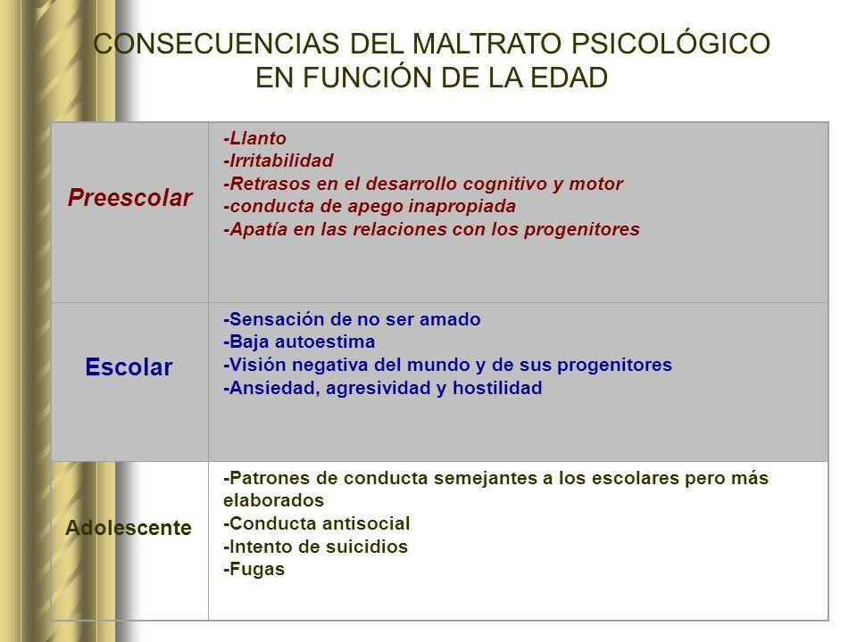 CONSECUENCIAS DEL MALTRATO PSICOLÓGICO EN FUNCIÓN DE LA EDAD