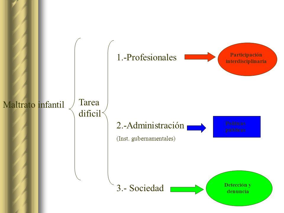 Participación interdisciplinaria