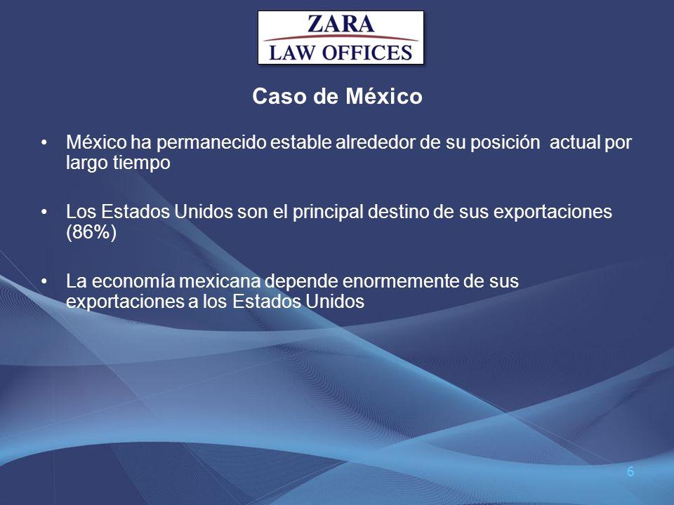 Caso de MéxicoMéxico ha permanecido estable alrededor de su posición actual por largo tiempo.
