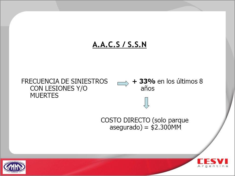 A.A.C.S / S.S.N FRECUENCIA DE SINIESTROS CON LESIONES Y/O MUERTES