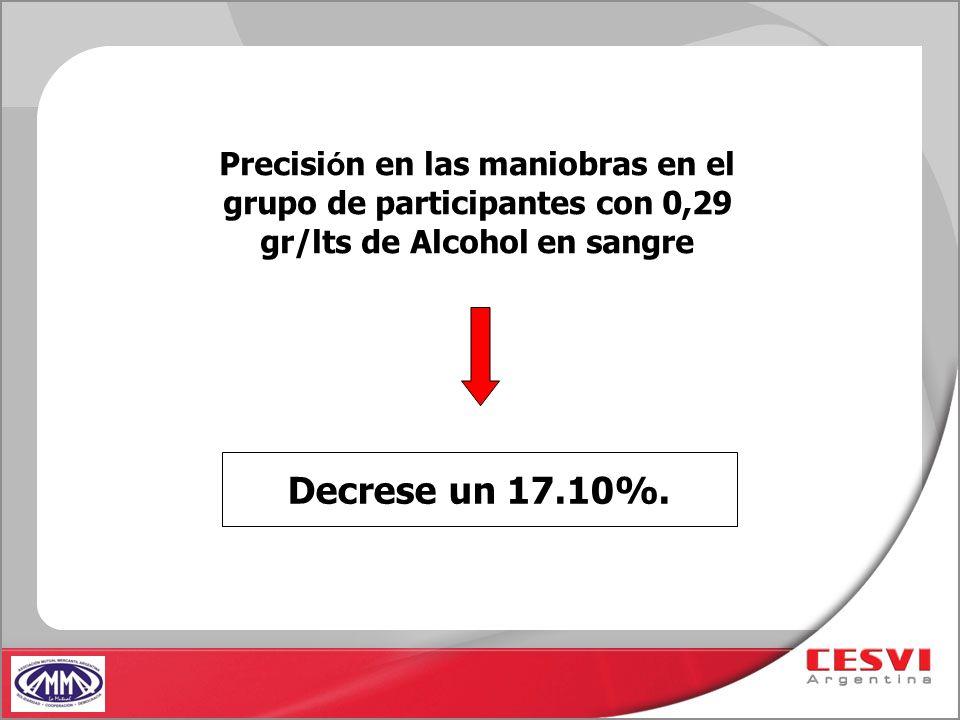 Precisión en las maniobras en el grupo de participantes con 0,29 gr/lts de Alcohol en sangre