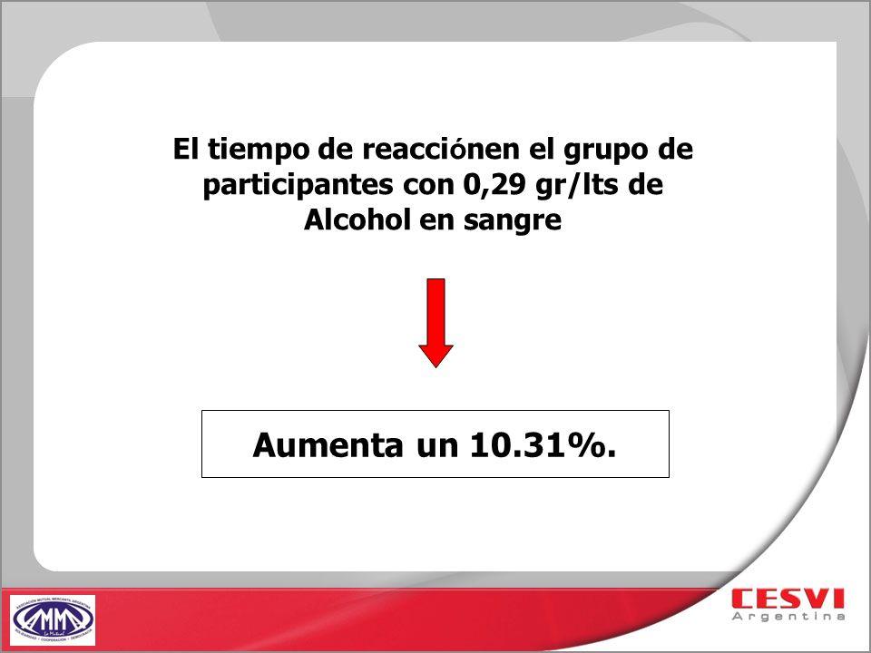 El tiempo de reacciónen el grupo de participantes con 0,29 gr/lts de Alcohol en sangre