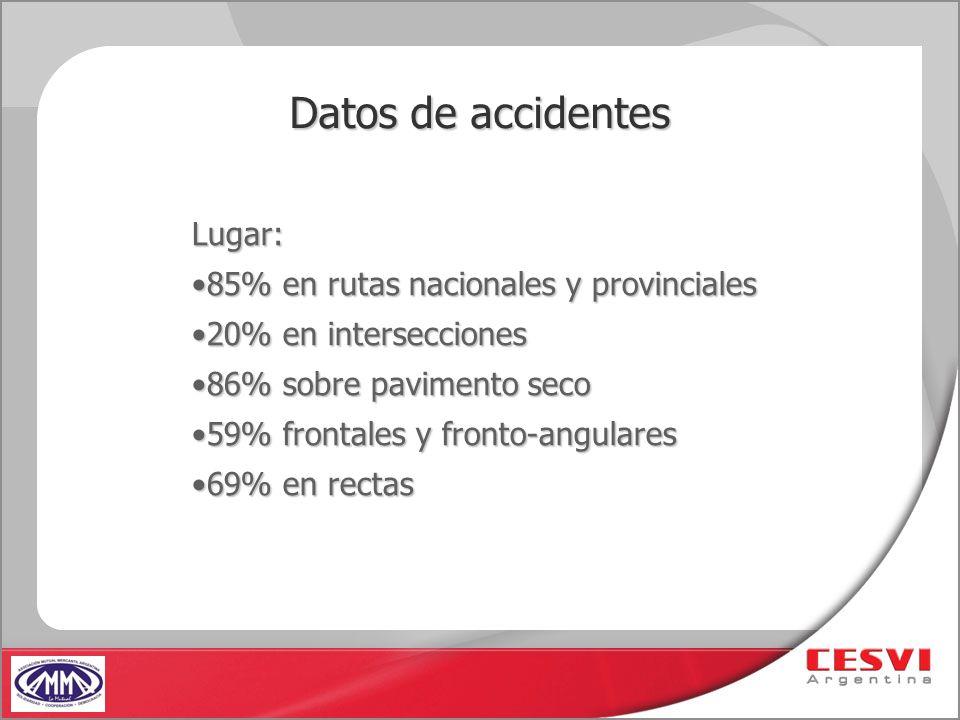 Datos de accidentes Lugar: 85% en rutas nacionales y provinciales