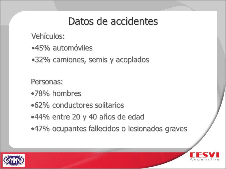 Datos de accidentes Vehículos: 45% automóviles