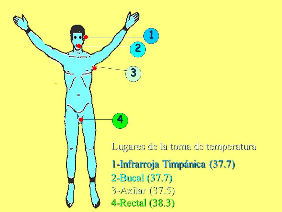 1 2. 3. 4. Lugares de la toma de temperatura. 1-Infrarroja Timpánica (37.7) 2-Bucal (37.7) 3-Axilar (37.5)