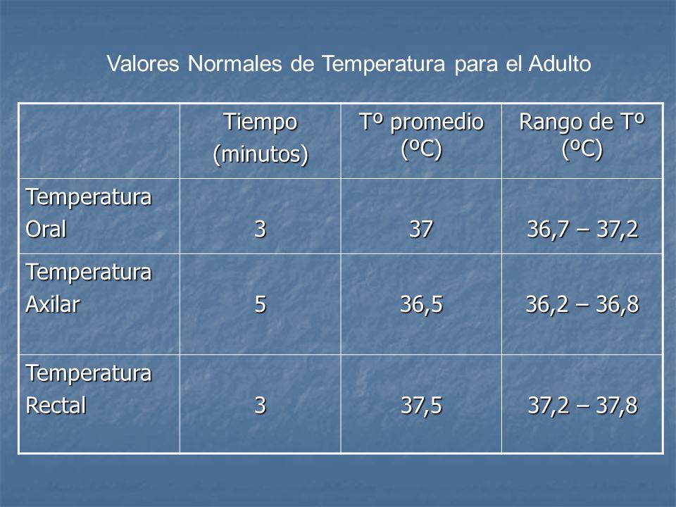 Valores Normales de Temperatura para el Adulto