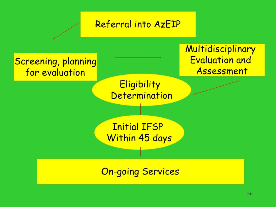 Referral into AzEIP Multidisciplinary Evaluation and