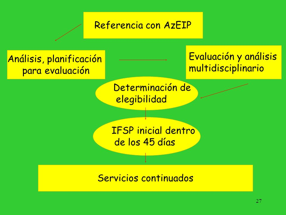 Análisis, planificación para evaluación