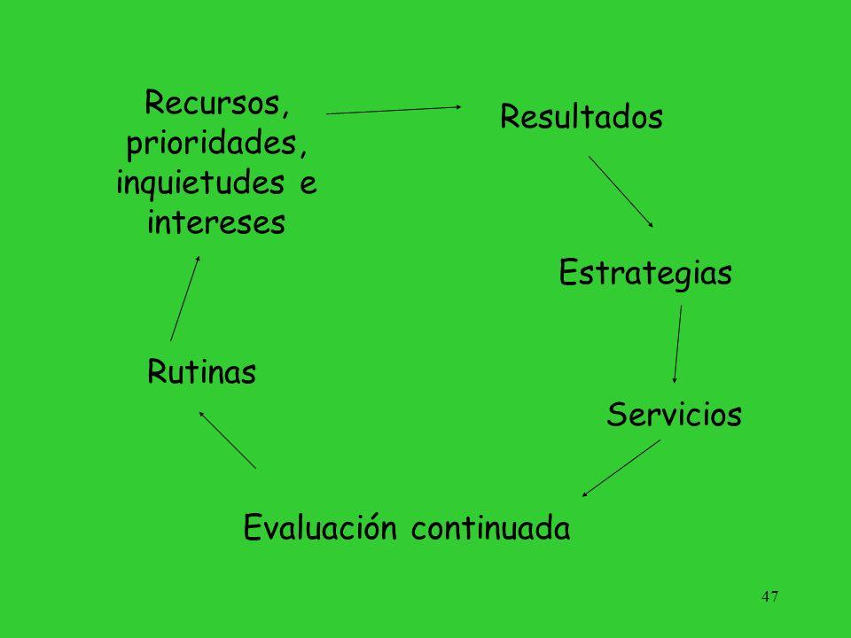 Recursos, prioridades, inquietudes e intereses