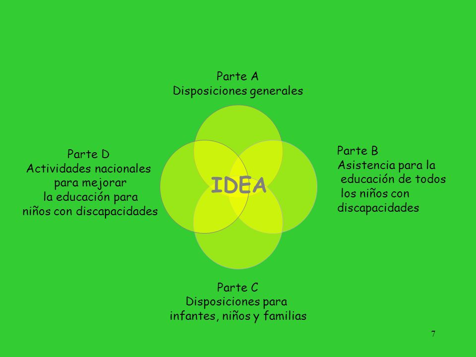 IDEA Parte A Disposiciones generales Parte B Parte D
