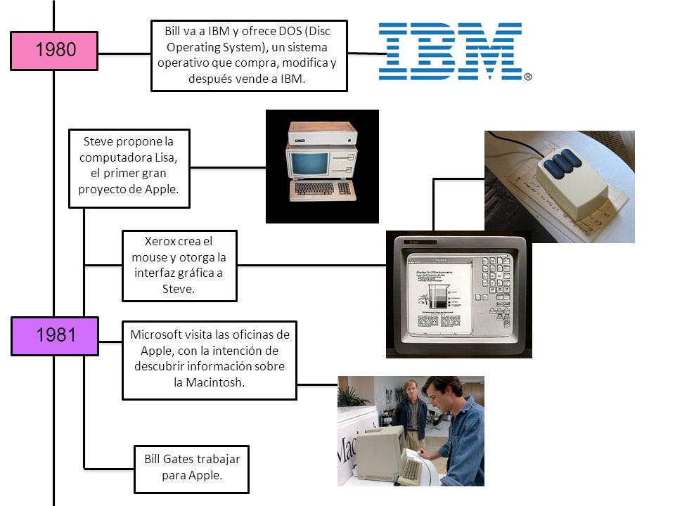 Bill va a IBM y ofrece DOS (Disc Operating System), un sistema operativo que compra, modifica y después vende a IBM.